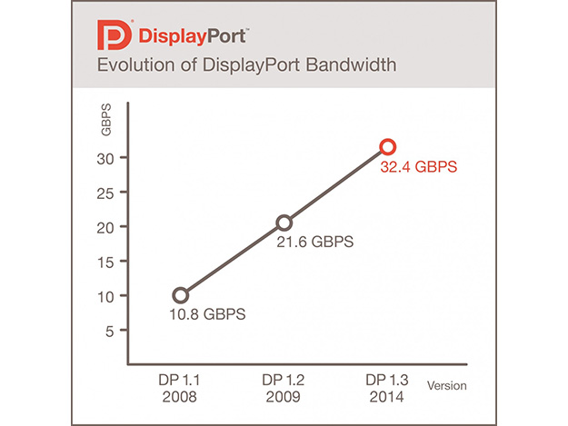 141016_40173_01_displayport_1_3_announced_supports_5k_as_well_as_4k_at_120hz_full_top